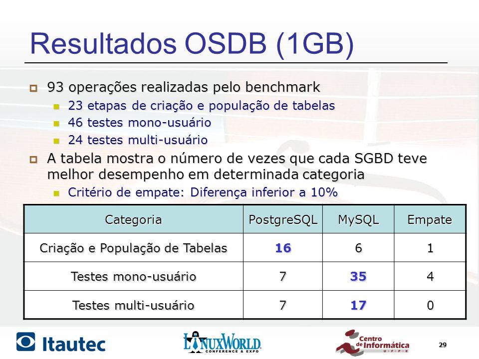 Resultados OSDB (1GB) 93 operações realizadas pelo benchmark