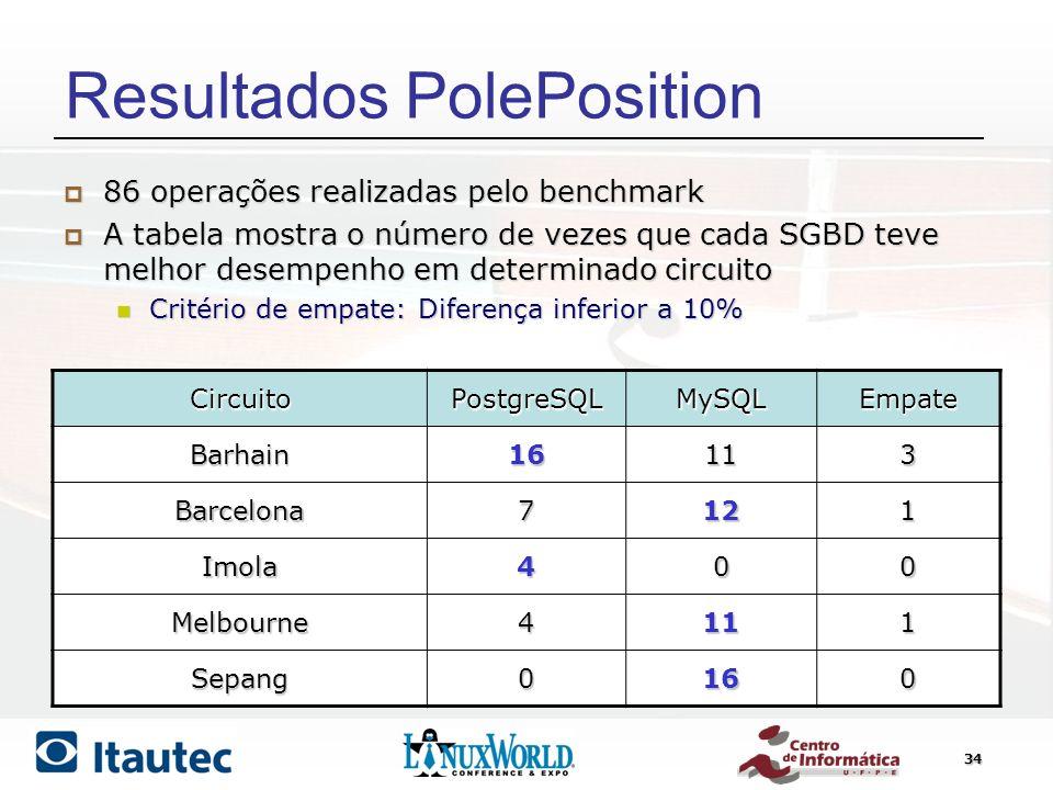 Resultados PolePosition