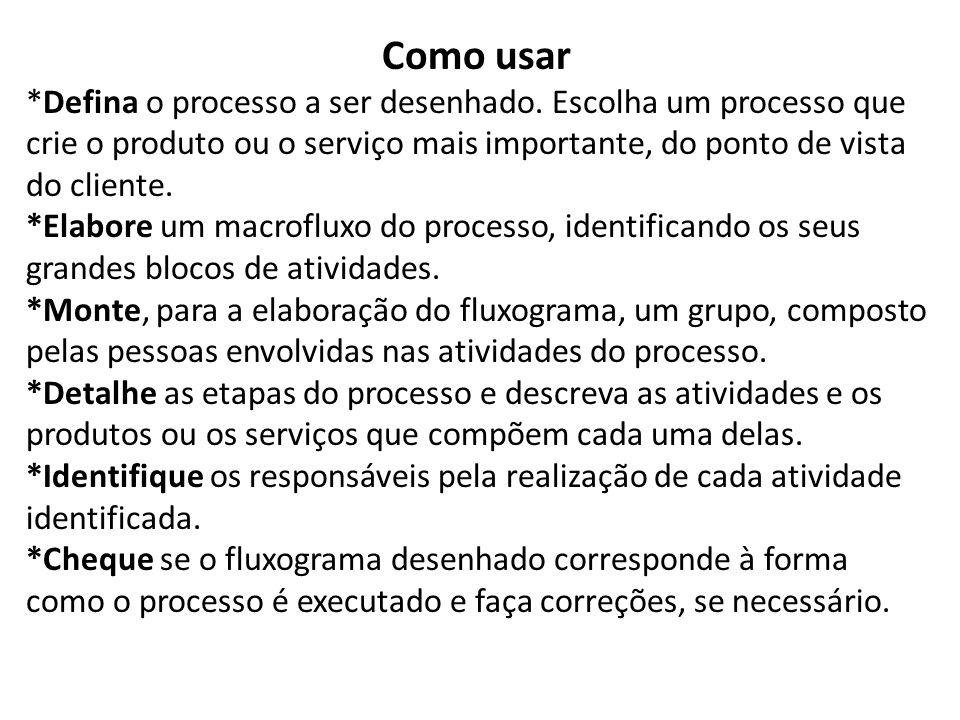 Como usar *Defina o processo a ser desenhado. Escolha um processo que crie o produto ou o serviço mais importante, do ponto de vista do cliente.