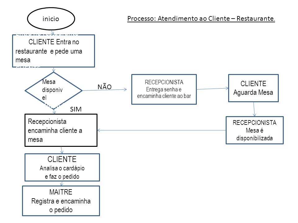CLIENTE inicio Processo: Atendimento ao Cliente – Restaurante. CLIENTE
