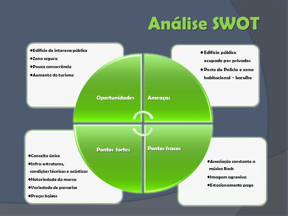 Análise SWOT Oportunidades Ameaças Pontos fracos Pontos fortes