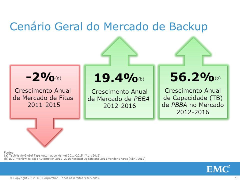 Cenário Geral do Mercado de Backup
