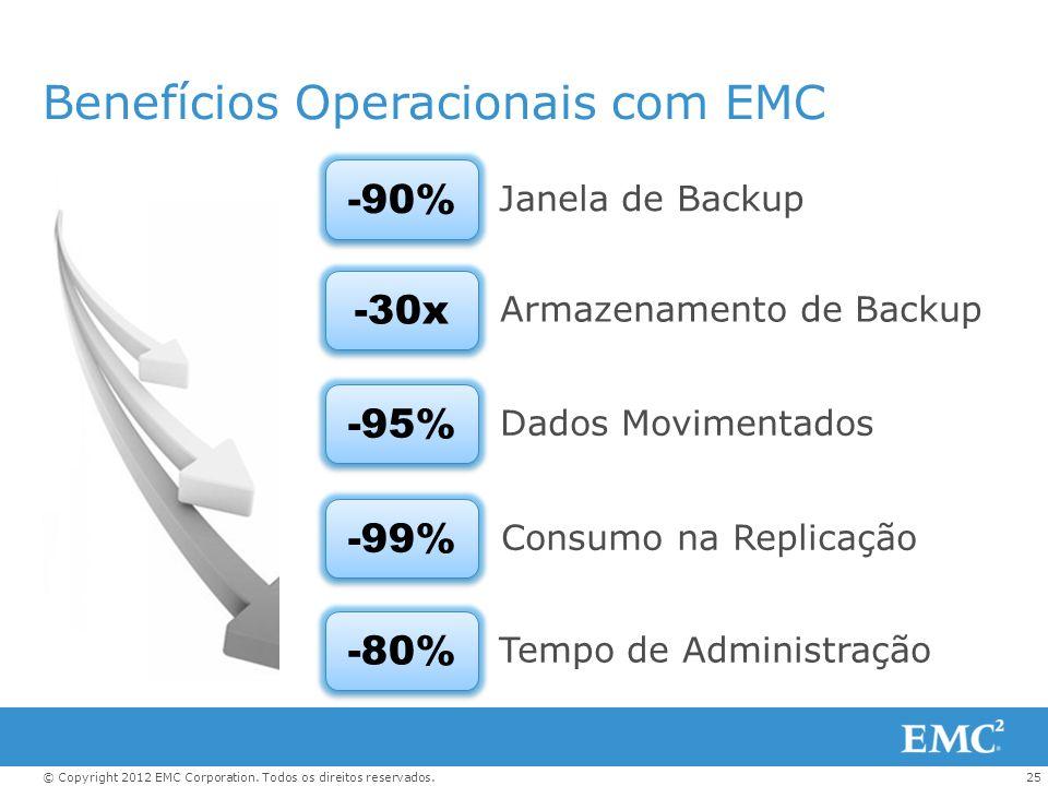 Benefícios Operacionais com EMC