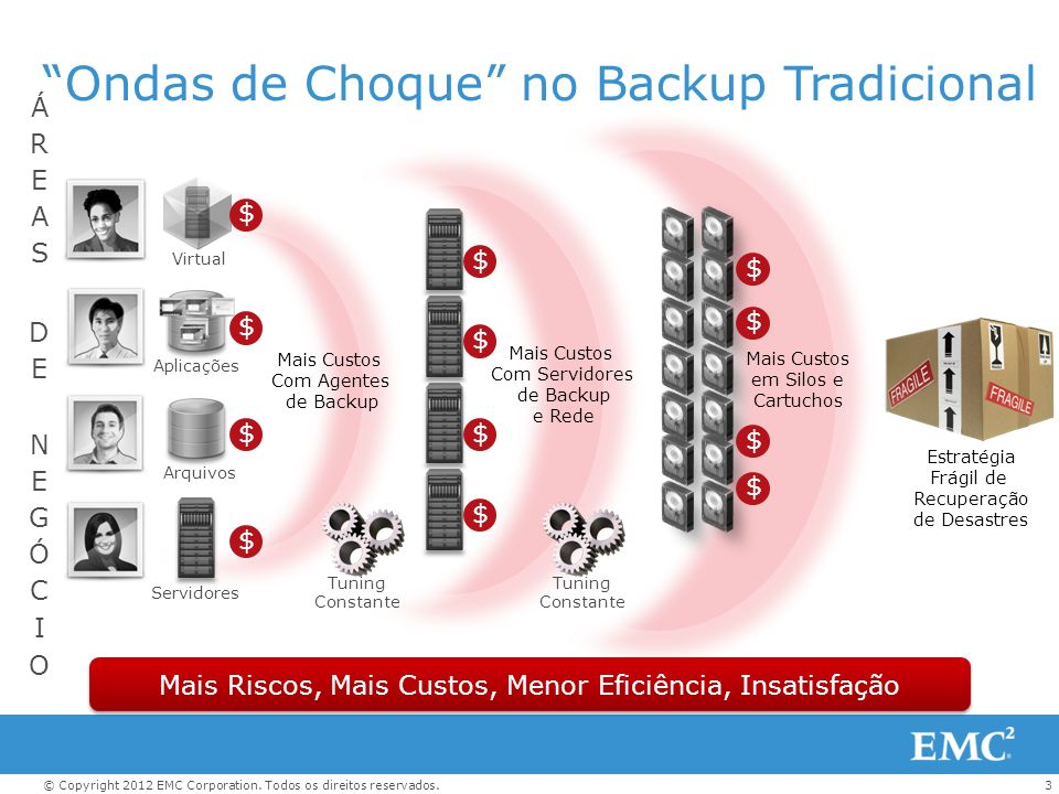 Ondas de Choque no Backup Tradicional