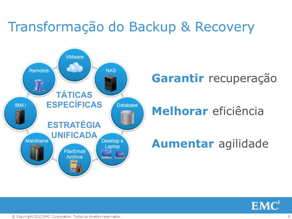 Transformação do Backup & Recovery