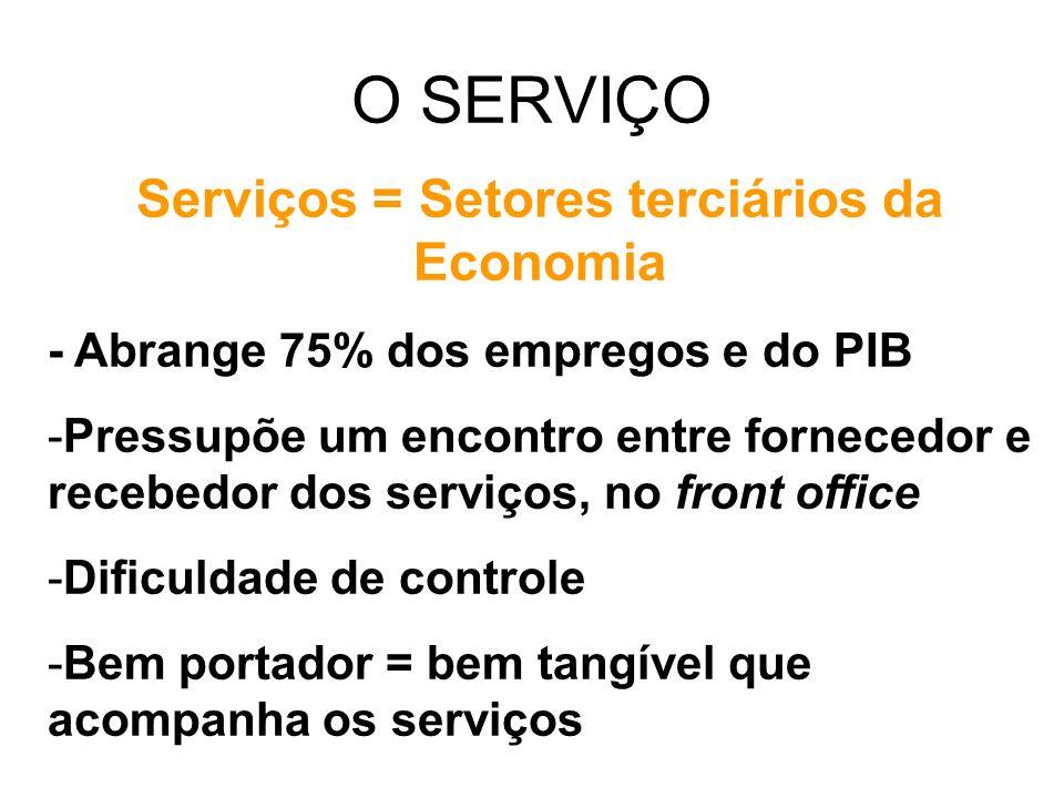 Serviços = Setores terciários da Economia