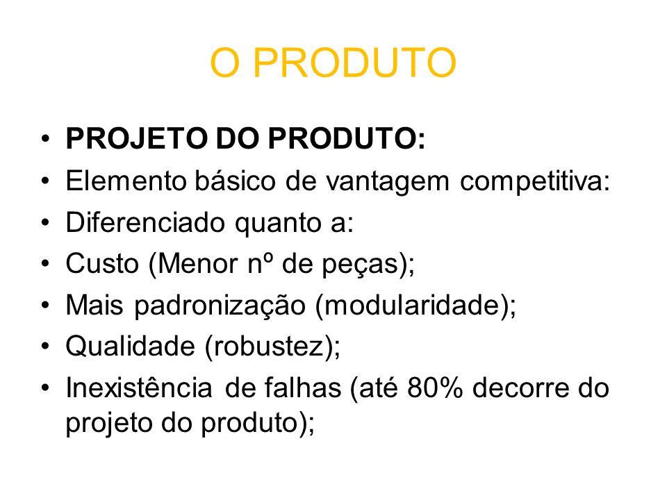 O PRODUTO PROJETO DO PRODUTO: Elemento básico de vantagem competitiva: