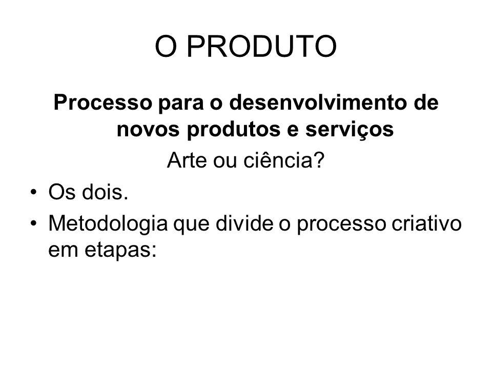 Processo para o desenvolvimento de novos produtos e serviços