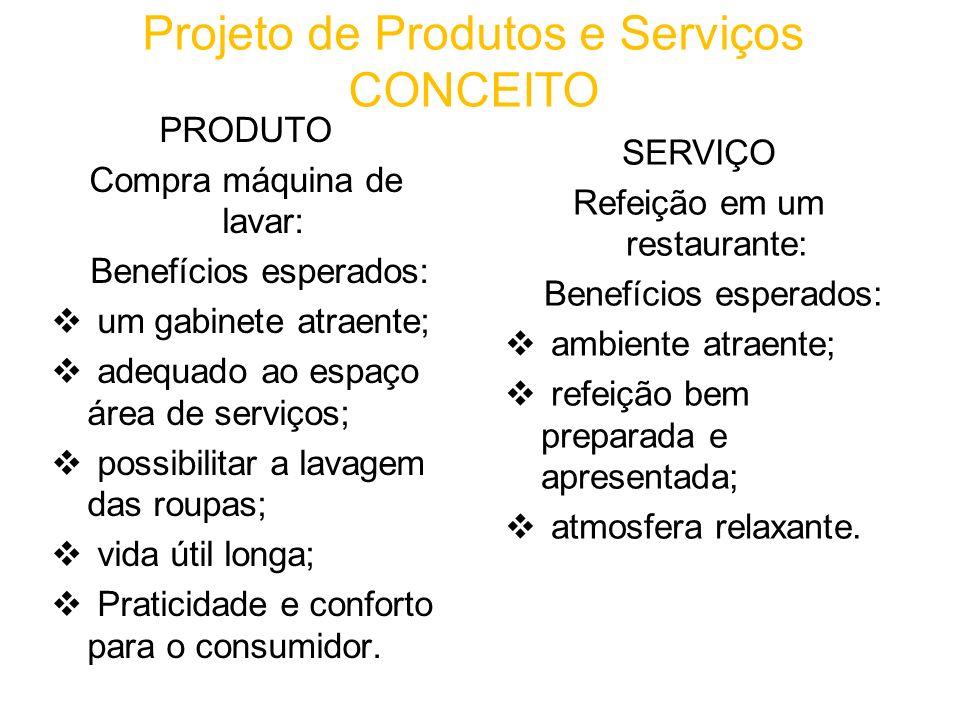 Projeto de Produtos e Serviços CONCEITO
