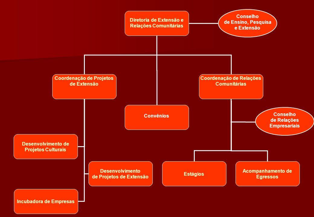 Conselho de Ensino, Pesquisa e Extensão Convênios Conselho de Relações