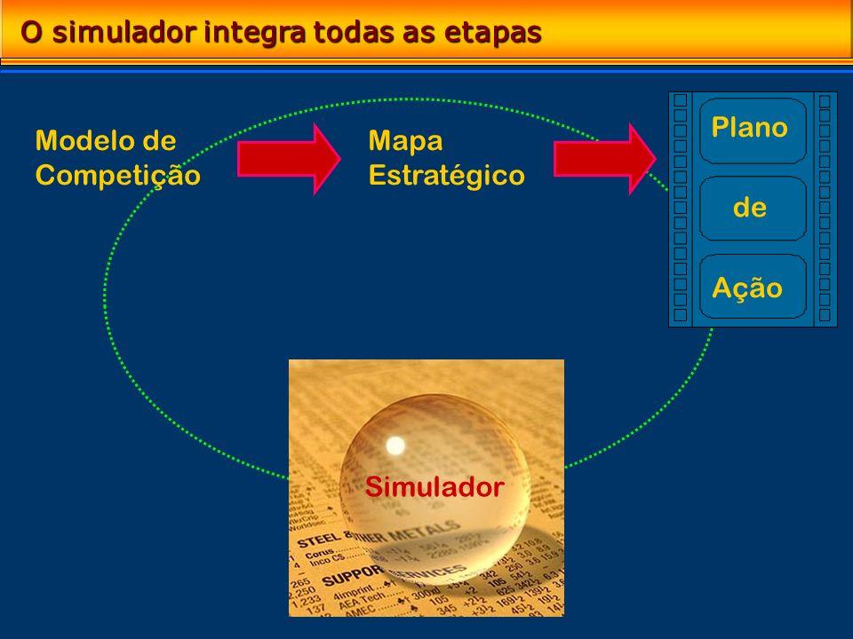 O simulador integra todas as etapas