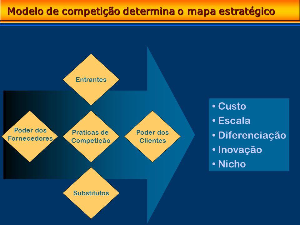 Modelo de competição determina o mapa estratégico