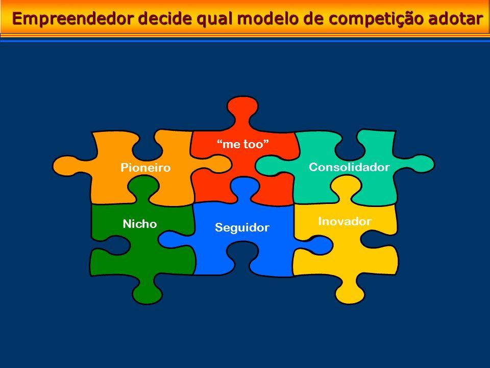 Empreendedor decide qual modelo de competição adotar