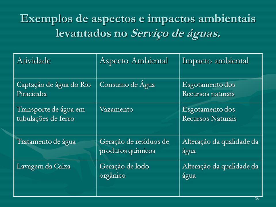 Exemplos de aspectos e impactos ambientais levantados no Serviço de águas.