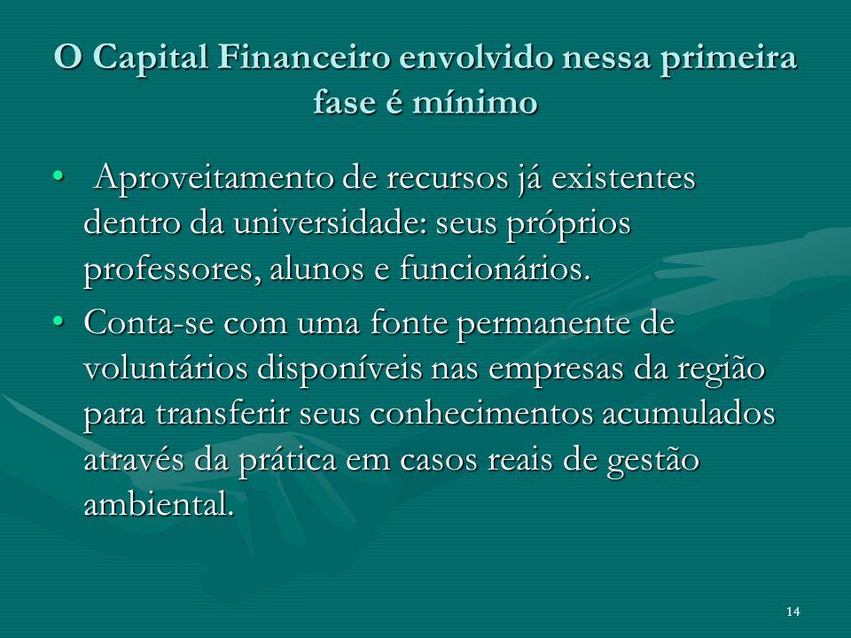 O Capital Financeiro envolvido nessa primeira fase é mínimo
