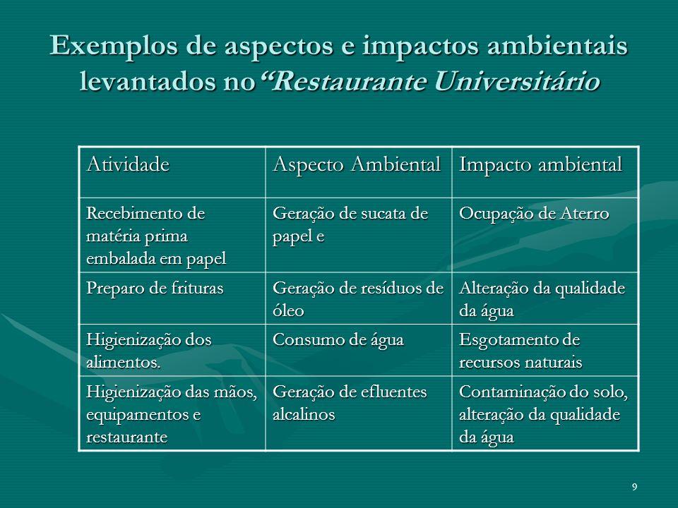 Exemplos de aspectos e impactos ambientais levantados no Restaurante Universitário