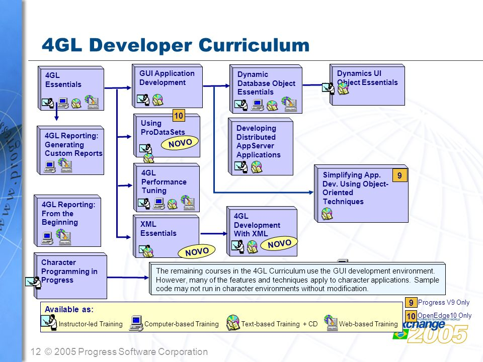 4GL Developer Curriculum