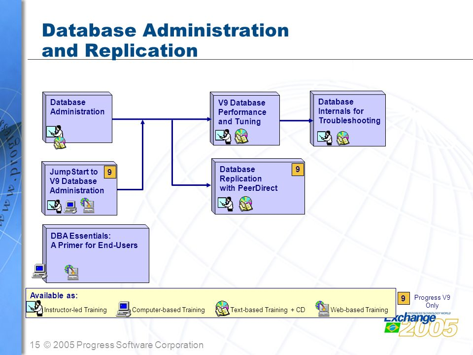 Database Administration and Replication