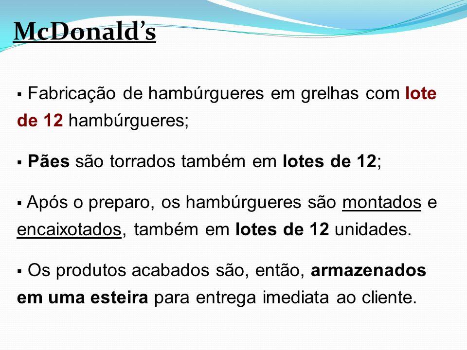 McDonald's Fabricação de hambúrgueres em grelhas com lote de 12 hambúrgueres; Pães são torrados também em lotes de 12;