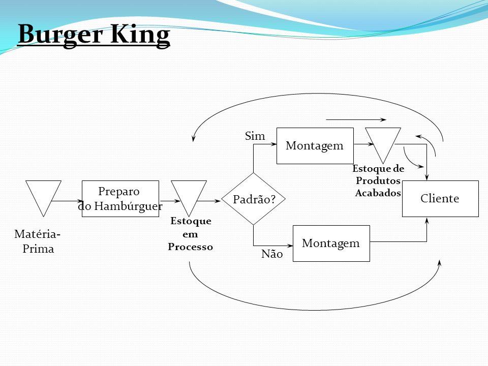 Burger King Sim Preparo Cliente do Hambúrguer Padrão Matéria-