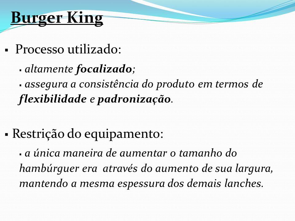 Burger King Processo utilizado: Restrição do equipamento:
