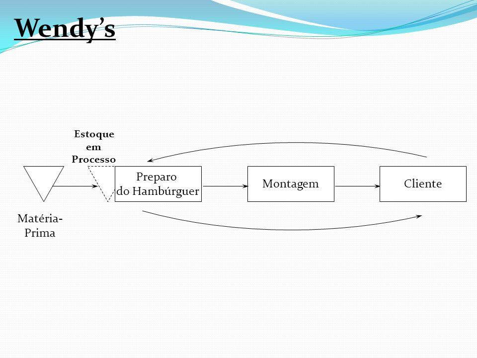 Wendy's Montagem Cliente Matéria- Prima Preparo do Hambúrguer Estoque