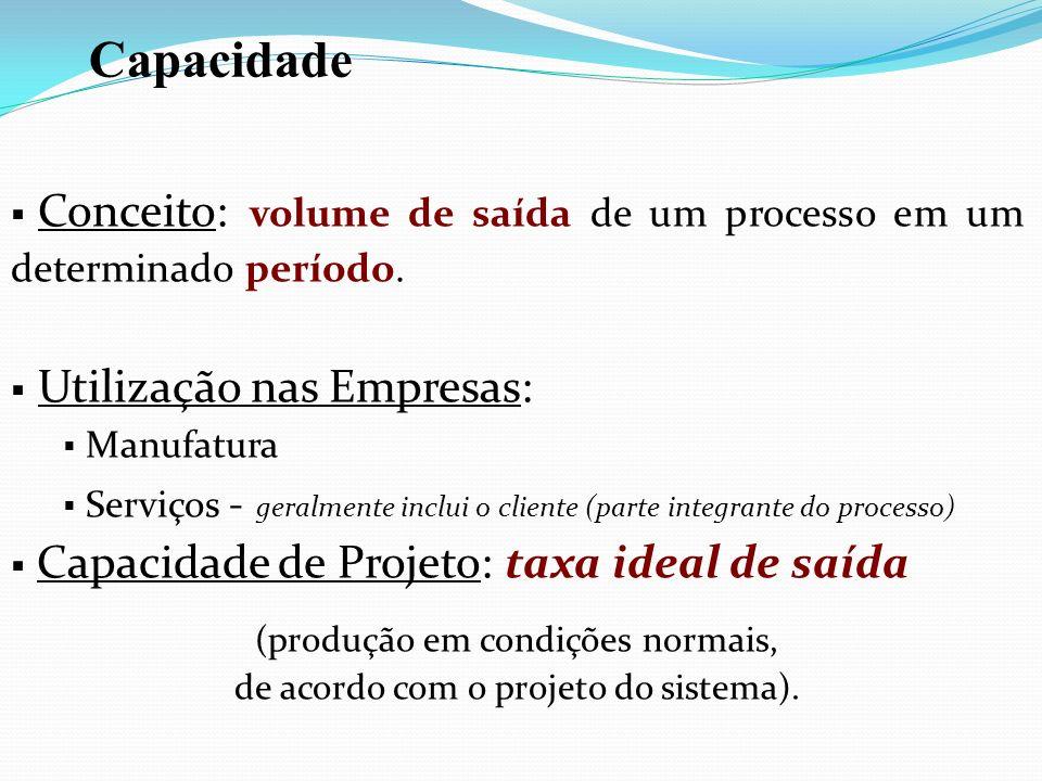 Capacidade Conceito: volume de saída de um processo em um determinado período. Utilização nas Empresas: