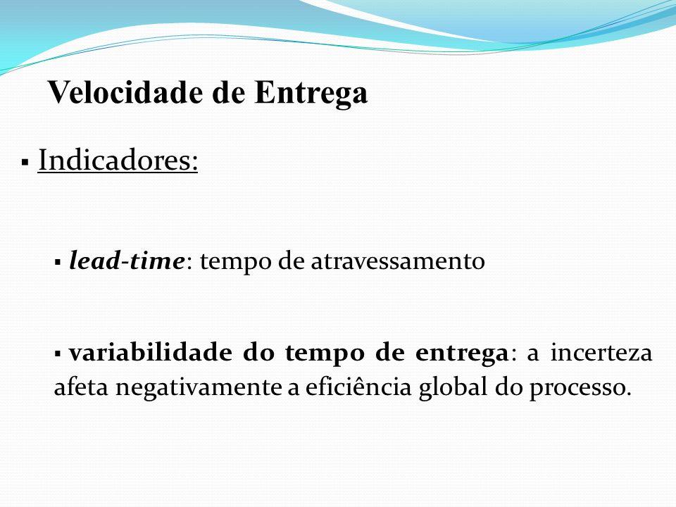 Velocidade de Entrega Indicadores: lead-time: tempo de atravessamento