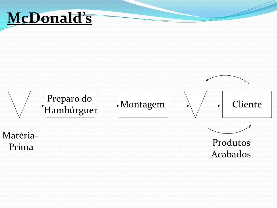 McDonald's Produtos Acabados Preparo do Hambúrguer Montagem Matéria-