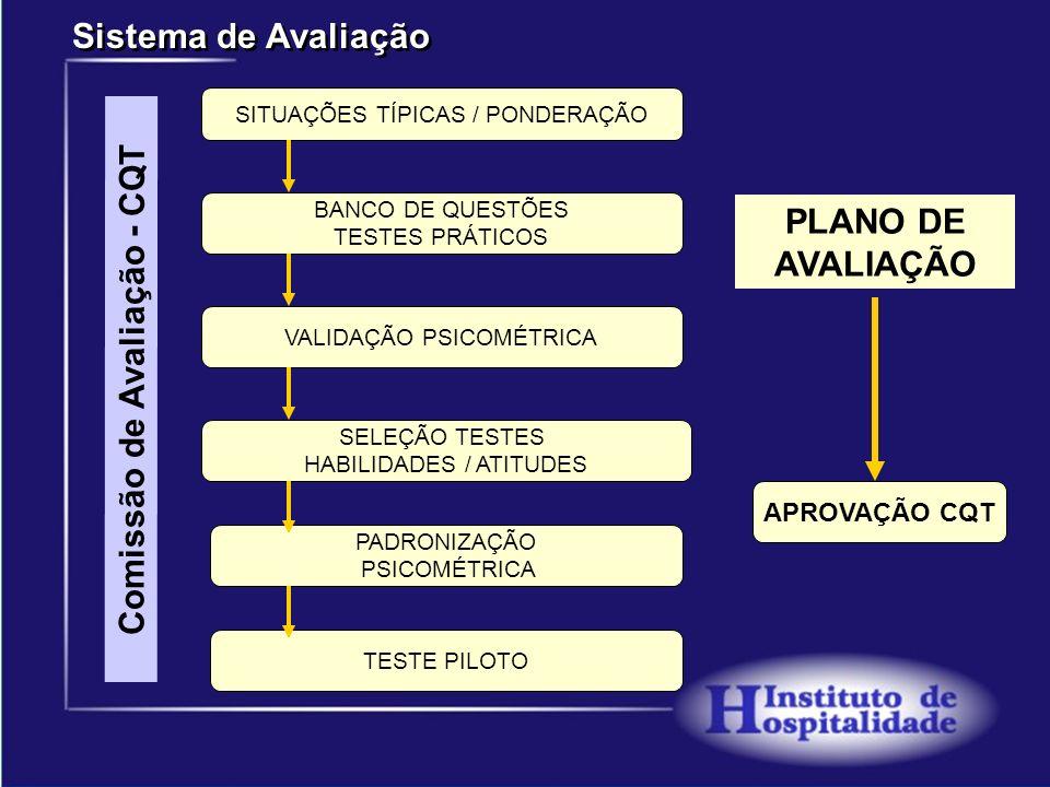PLANO DE AVALIAÇÃO Comissão de Avaliação - CQT