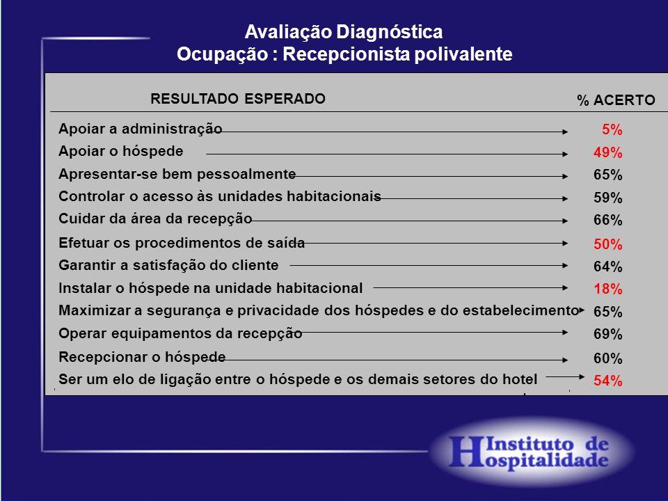 Avaliação Diagnóstica Ocupação : Recepcionista polivalente