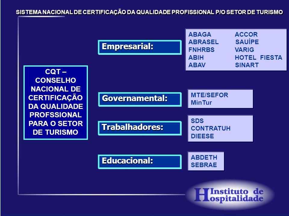 Empresarial: Governamental: Trabalhadores: Educacional: