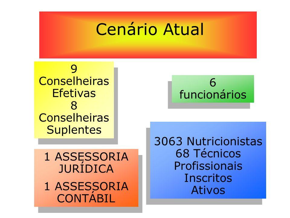 Cenário Atual 9 Conselheiras Efetivas 6 funcionários