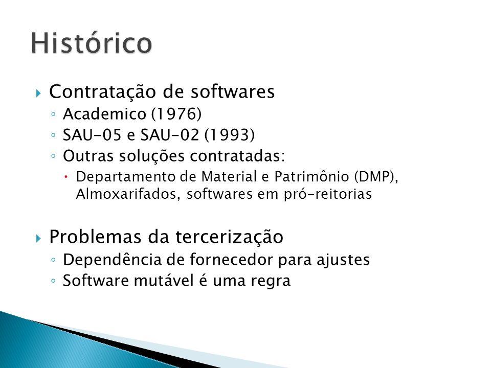Histórico Contratação de softwares Problemas da tercerização