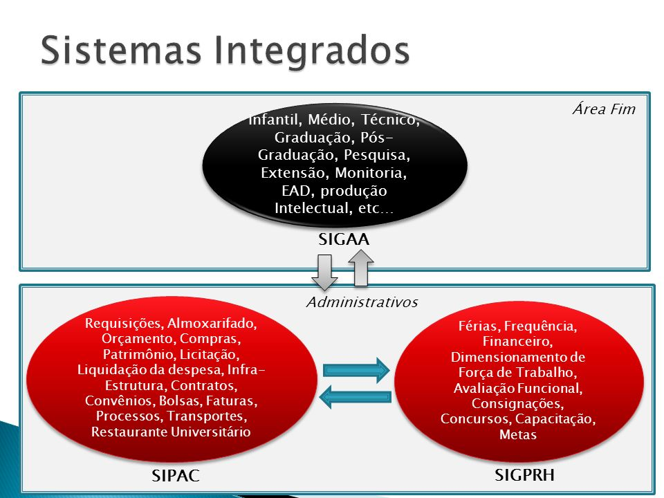 Sistemas Integrados SIGAA SIPAC SIGPRH Área Fim