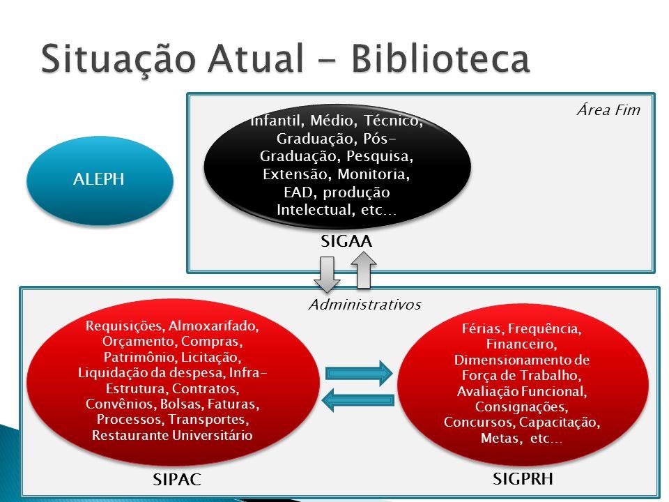 Situação Atual - Biblioteca