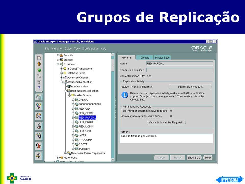 Grupos de Replicação
