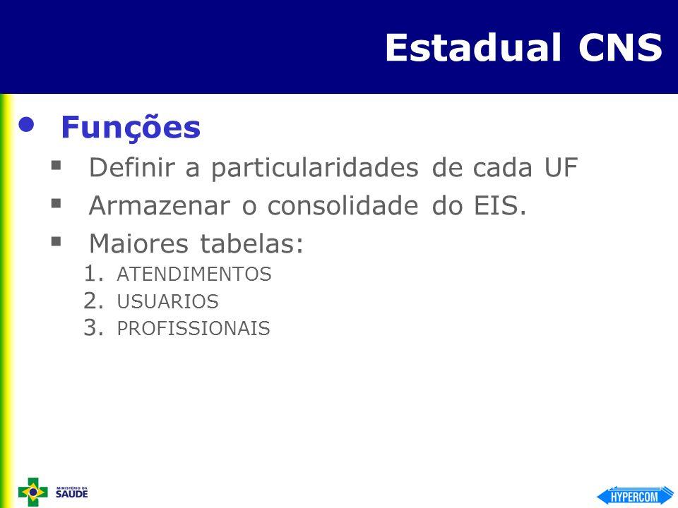 Estadual CNS Funções Definir a particularidades de cada UF