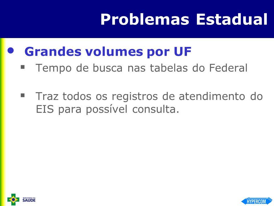 Problemas Estadual Grandes volumes por UF