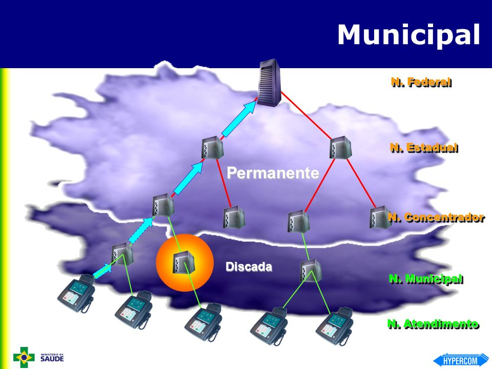 Municipal Permanente Discada N. Federal N. Estadual N. Concentrador