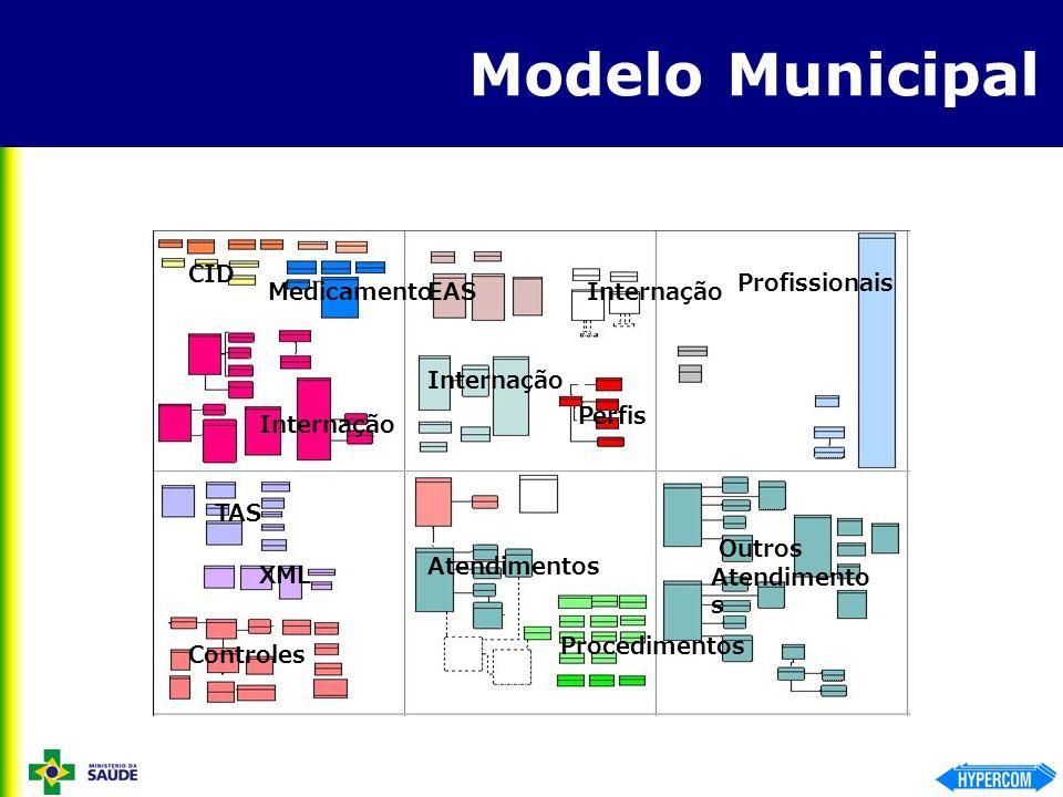 Modelo Municipal CID Profissionais Medicamento EAS Internação