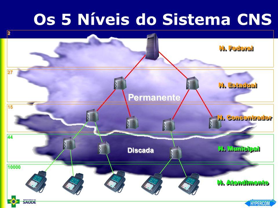 Os 5 Níveis do Sistema CNS