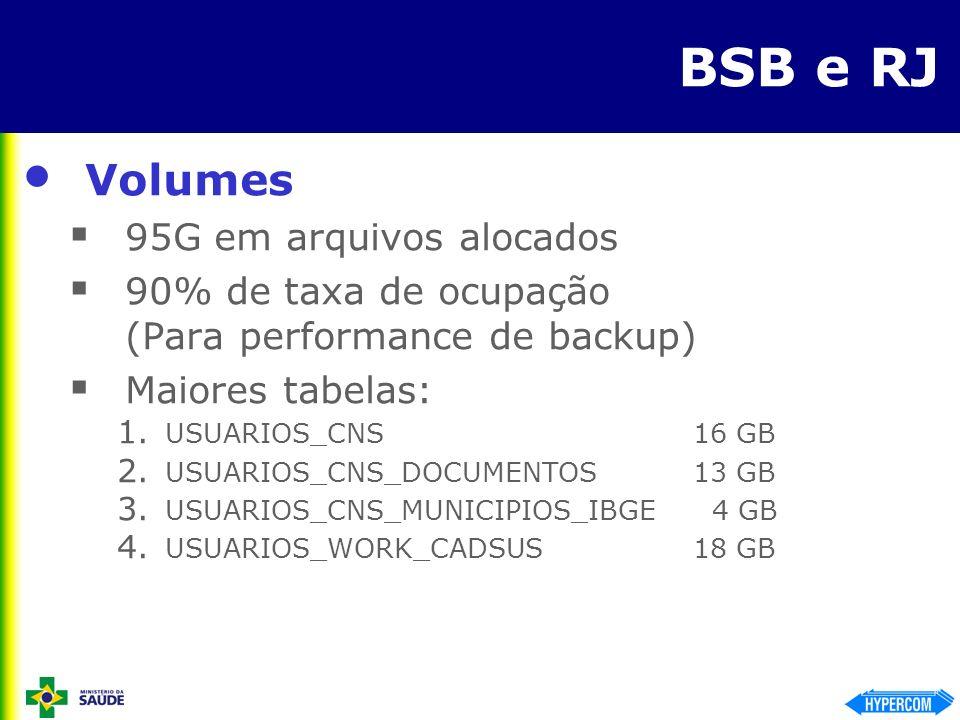 BSB e RJ Volumes 95G em arquivos alocados