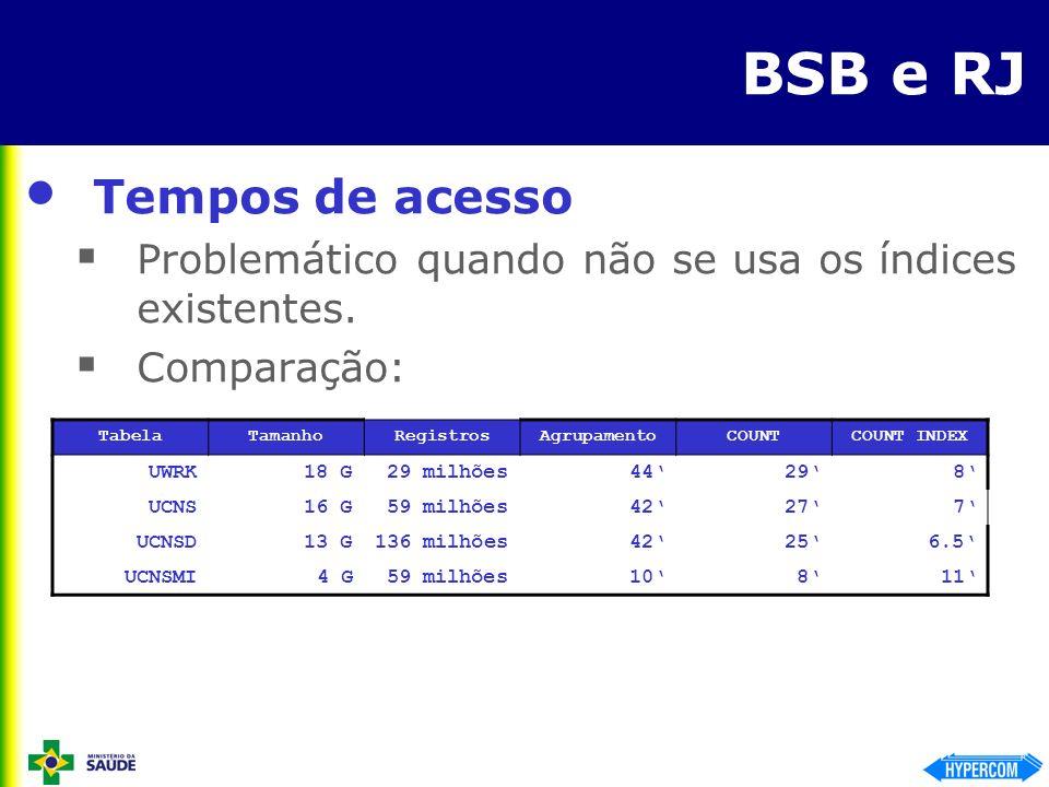 BSB e RJ Tempos de acesso