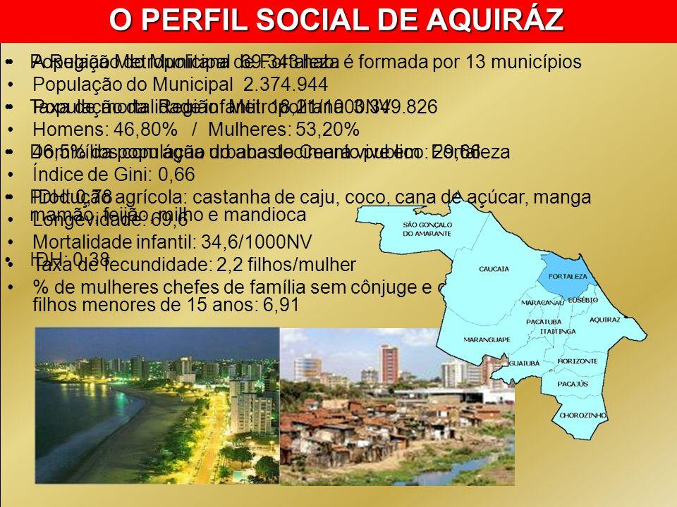O PERFIL SOCIAL DE AQUIRÁZ O PERFIL SOCIAL DE FORTALEZA