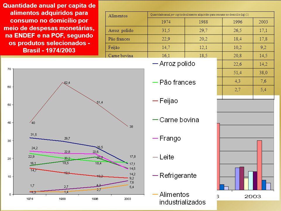 Quantidade anual per capita de alimentos adquiridos para consumo no domicílio por meio de despesas monetárias, na ENDEF e na POF, segundo os produtos selecionados - Brasil - 1974/2003