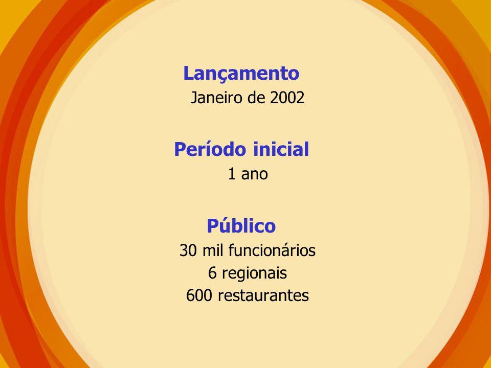 Público 30 mil funcionários 6 regionais 600 restaurantes