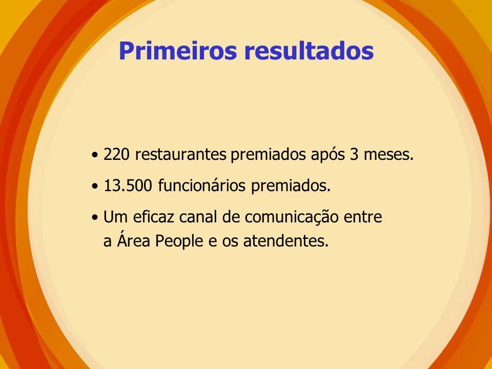 Primeiros resultados 220 restaurantes premiados após 3 meses.