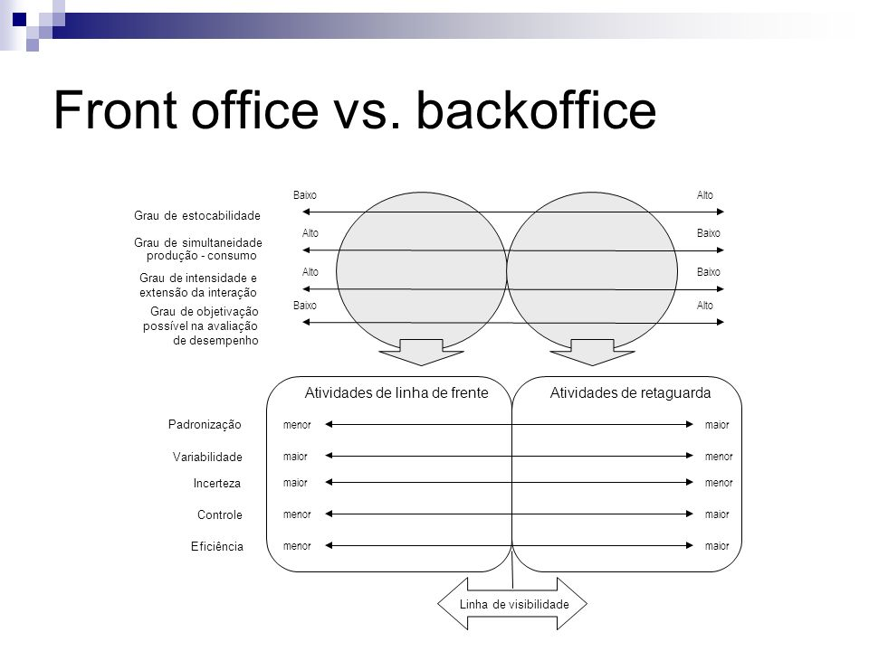 Front office vs. backoffice