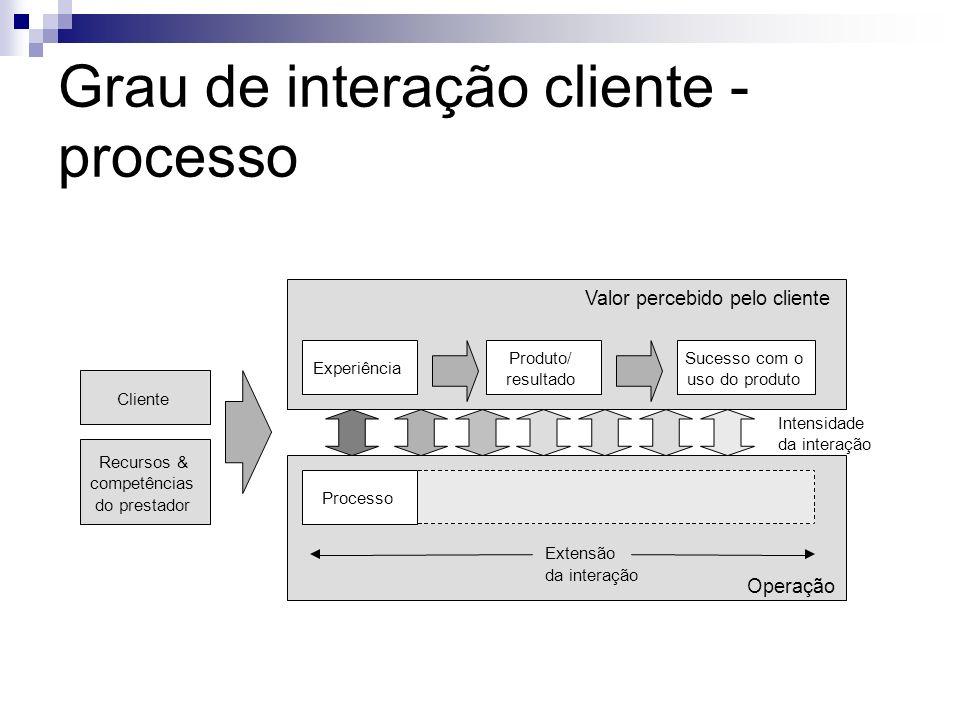 Grau de interação cliente - processo
